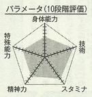 Moriyama chart
