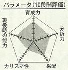 Takeuchi chart