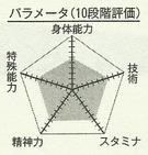 Izuki chart