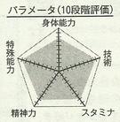 Hanamiya chart