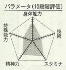 Koganei chart
