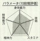Kasamatsu chart
