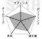 Seiho chart