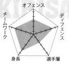 Kirisaki chart