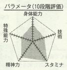 Hayakawa chart