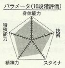 Kiyoshi chart