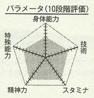 Hyuga chart