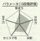Riko chart