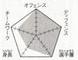 Rakuzan chart