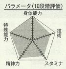 Kagami chart