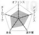 Josei chart