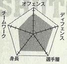 Shutoku chart