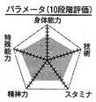 Takao chart