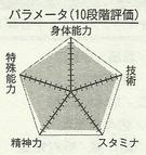 Kise chart