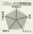 Akashi chart.png