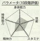 Furihata chart