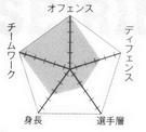 Seirin chart