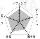 Kaijo chart