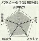 Haizaki chart