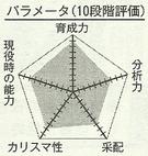 Harasawa chart