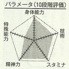 Otsubo chart
