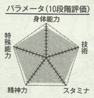 Midorima chart