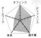 Too chart