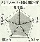 Hayama chart