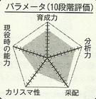 Nakatani chart