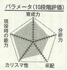 Alexandra chart