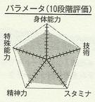Himuro chart