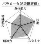 Alexandra player chart