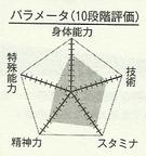 Mitobe chart