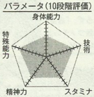 Sakurai chart