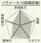 Nebuya chart