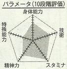 Nakamura chart