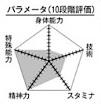 Kuroko chart