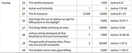 God kills part two