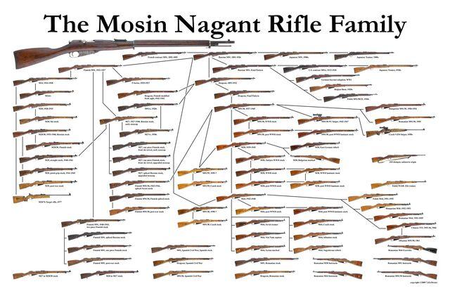 File:Mosin-Nagant-family-chart-tree.jpg