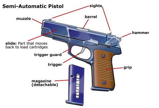 File:Gun parts semi-automatic.jpg