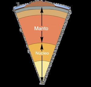 Esquema de la estructura terrestre 2