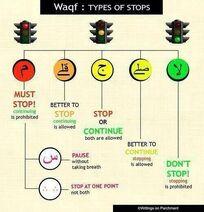 Punctuation-signs-when-reciting-the-Quran-Alamat-al-waqf