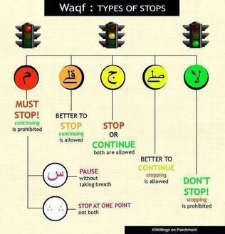 Punctuation-signs-when-reciting-the-Quran-Alamat-al-waqf