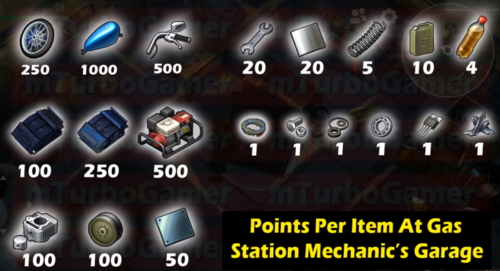 Points Per Item At Gas Station Mechanic's Garage