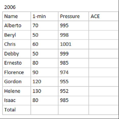 File:2006 Atlantic hurricane season.png