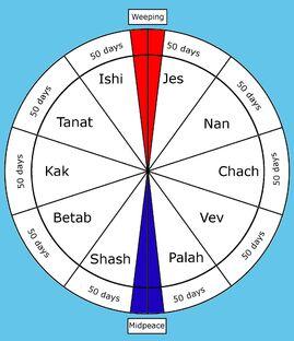 Roshar Calendar