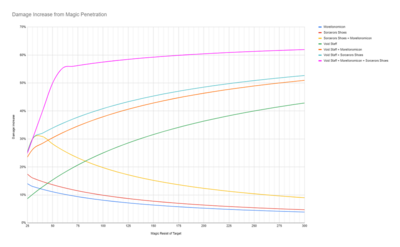 Magic Penetration Chart