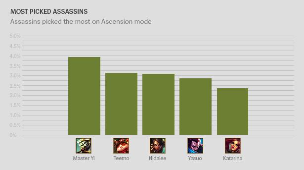 Ascension PickAssassins