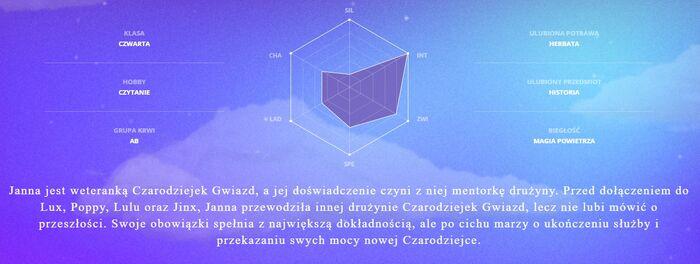 CzG Janna - infografika
