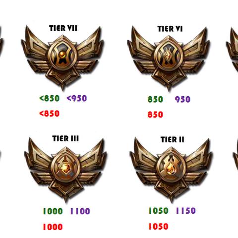 Matchmaking rating wiki